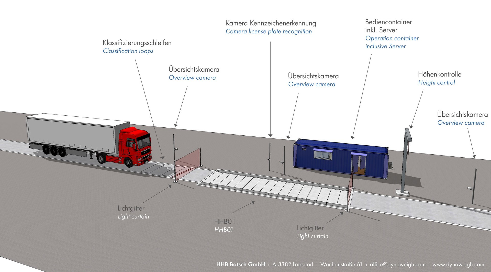 HHB01 - 16-cell automated weighbridge