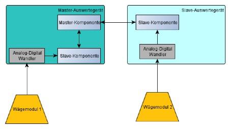 Illustration - Signal path of master and slave evaluation units