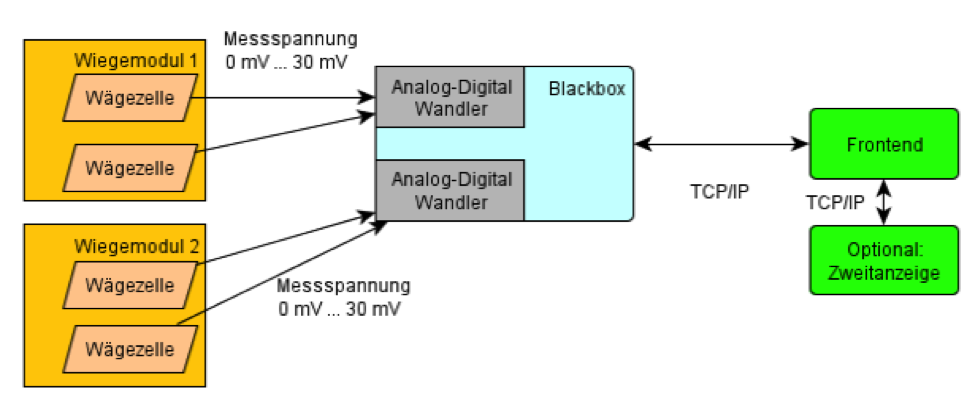 Force transmission and signal processing